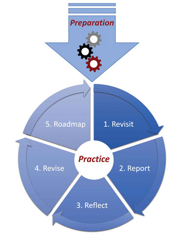 Assessment Cycle graphic displaying how the preparation phase leads to the practice cycle. The practice cycle includes the following steps: 1) Revisit, 2) Report, 3) Reflect, 4) Revise and 5) Roadmap.