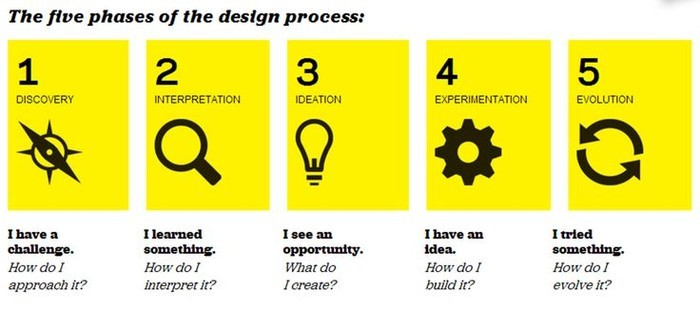 The five phases of the design process: discovery, interpretation, ideation, experimentation and evolution.