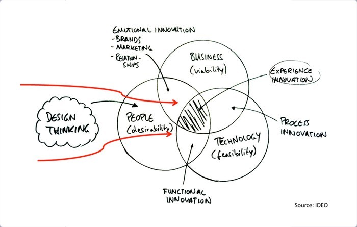 IDEO design thinking venn diagram