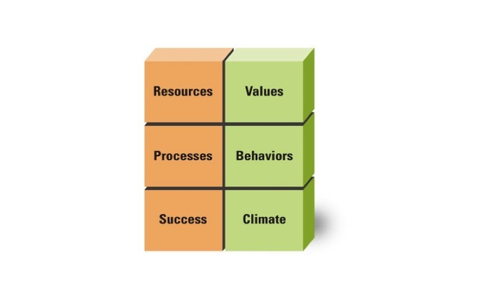 Six blocks titled resources, values, processes, behaviors, successe, climate