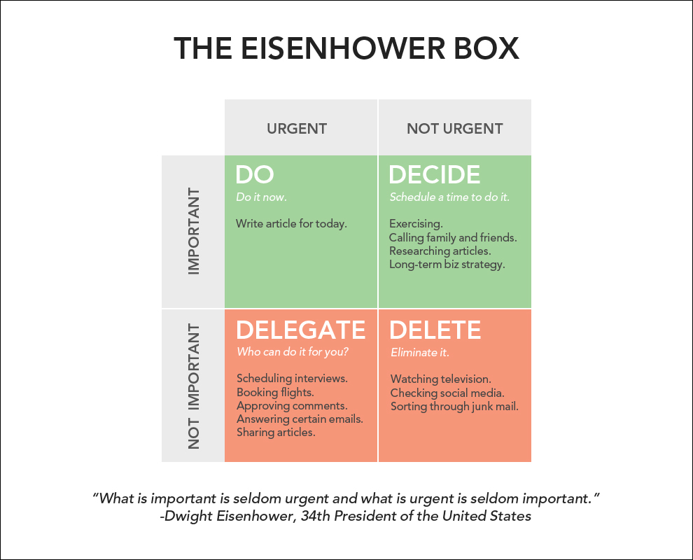 Eisenhower Box: 4x4 grid.Columns: Urgent and Not Urgent. Rows: Important and Not important. Box A1: Do it now Box B1: Schedule a time to do it Box A2: Delegate. Box B2: Eliminate it