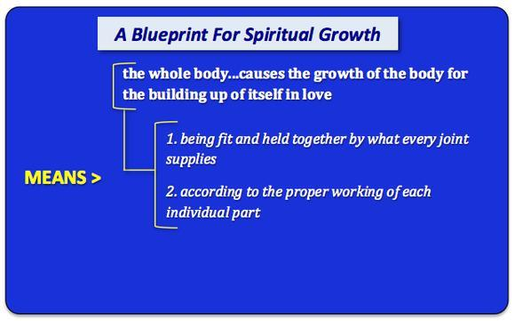 I am here for the church the good book blog biola university ppt slide that reads a blueprint for spiritual growth the whole body malvernweather Images