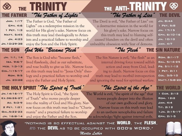 The Trinity vs. the Anti-Trinity Chart