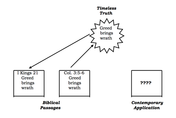 Timeless truth, Biblical Passages, Contemporary Application chart