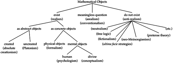 Realist and anti-realist views on mathematical objects
