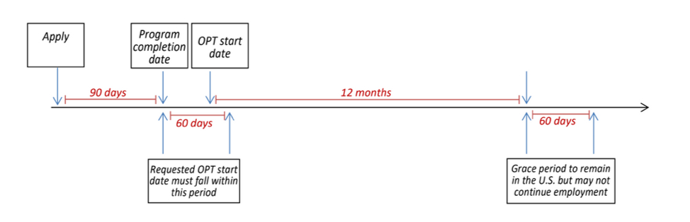 Timeline illustrating the dates outlined above